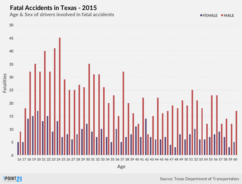 Car Accident Statistics By Age